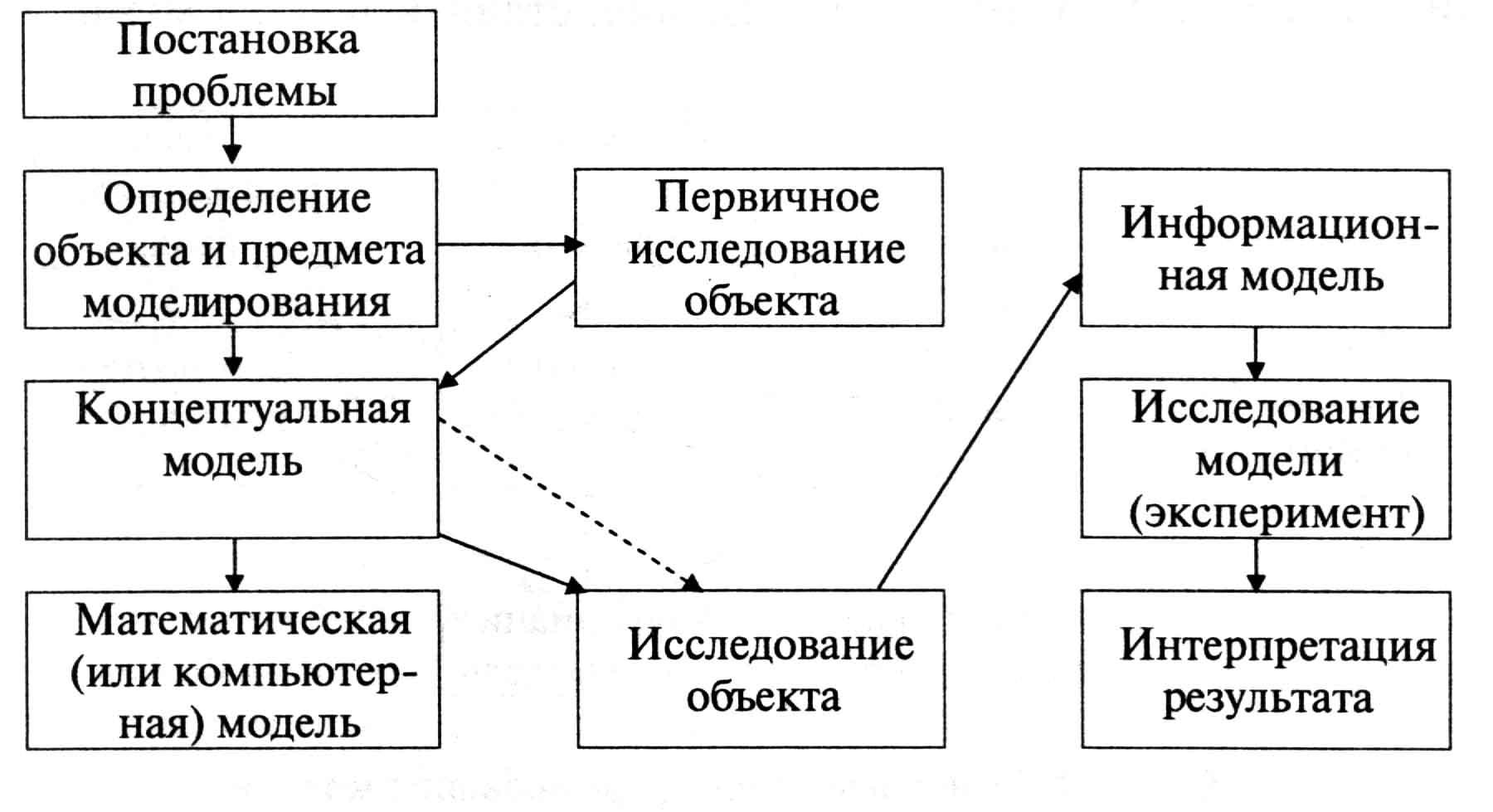 Начальное моделирование схемы