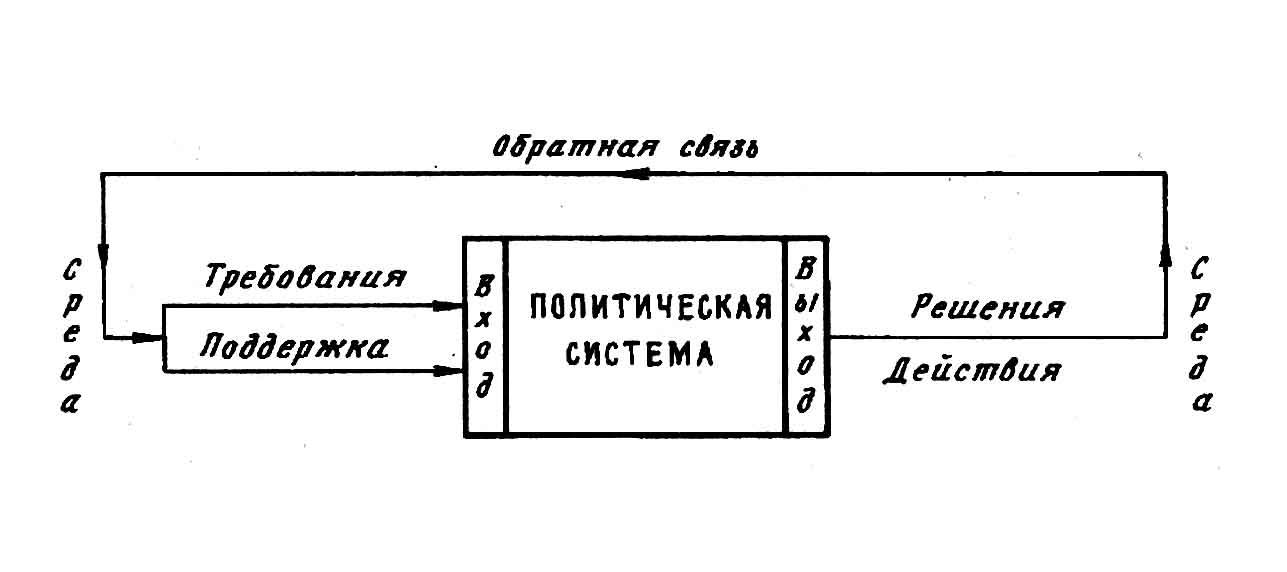Схема коммуникации между